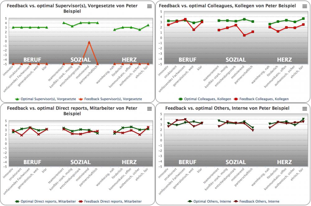 LeadNav, Ergebnis, im Vergleich zu Optimum, IAK Institut für Angewandte Kreativität