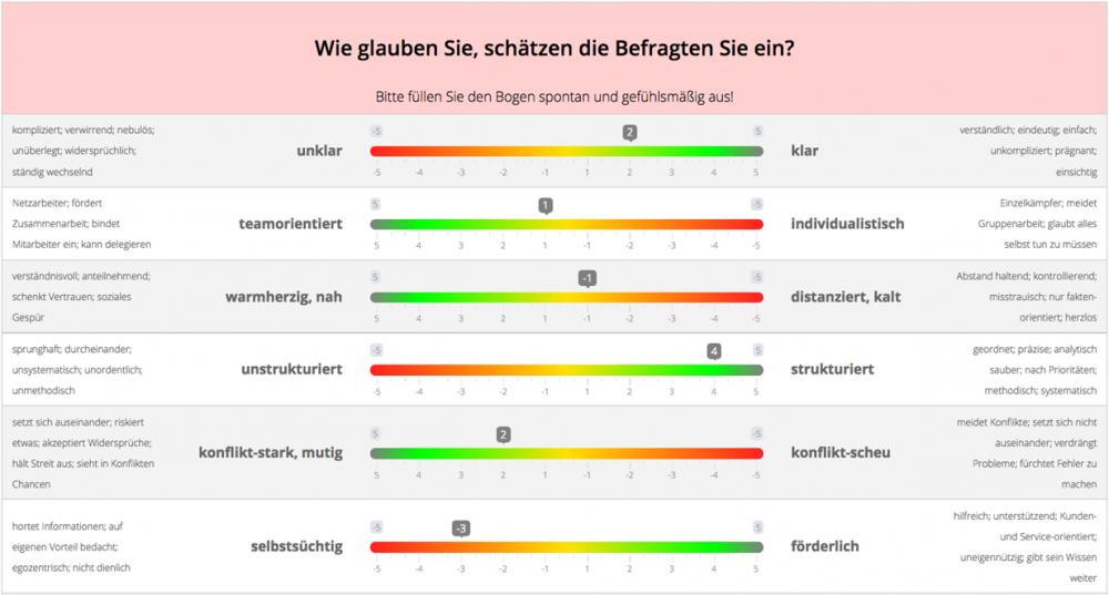 LeadNav, Feedback, Auswertung, Umfrage der Feedbackgeber, IAK Institut für Angewadnte Kreativität, iak.at