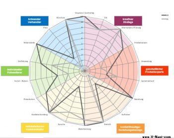V-Navi, Verkaufen-Verhandeln-Vereinbaren-Verdienen, Auswertung, Analyse, Feedback, Verkaufsleiter, Controlling, IAK Institut für Angewandte Kreativität