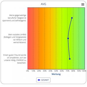 Auswertung Durchschnitt, SysNAV, Xdigital, LeadingX.com, Auswertung, Mitarbeiterbefragung, Analyse