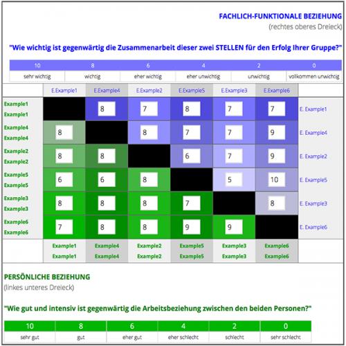 TeamNAV, mood-o-meter, LeadingX Xdigital monitoring, seminar-x10, Bewertung, Feedback, Einstellung, Bewusstsein, X, Leadership, LeadingX.com, Kooperation, Team,
