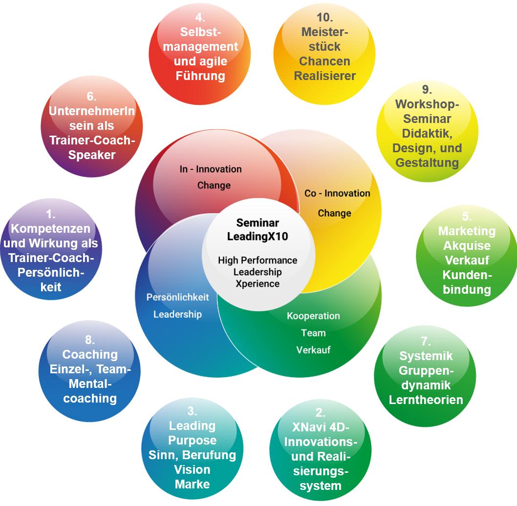 Trainer, Coach, Speaker, Trainerin, Xacademy, Ausbildung, Programm, Module, LeadingX
